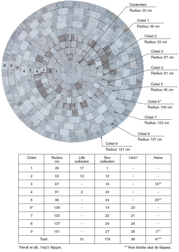 Cirkelsten – Pileflethegn jem og fix